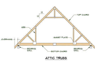 sample drawing of the position, name and arrangement of roof trusses