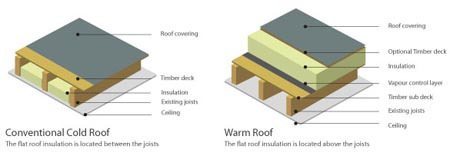 Warm Roof vs Cold Roof. What's the difference?